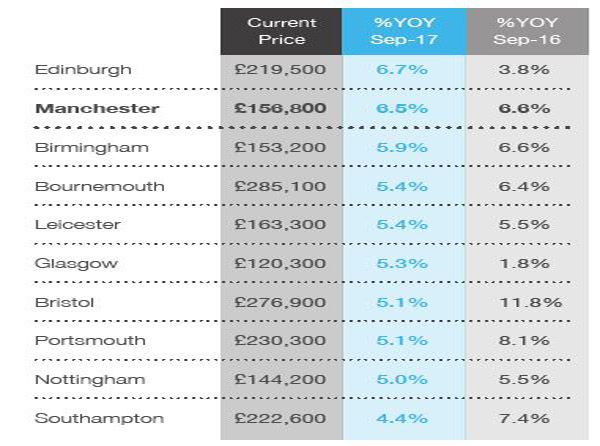 manchester House Price Index