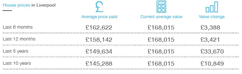 house price in liverpool