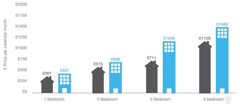 apartments rentals
