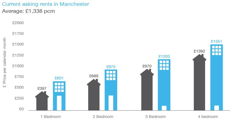 average asking rent in Manchester